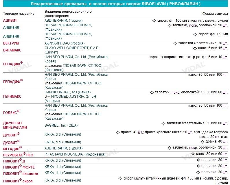 Препараты, где содержится витамин В2